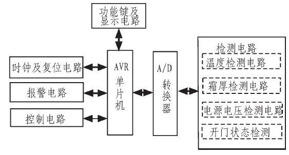 采用AVR单片机为核心设计电冰箱控制系统