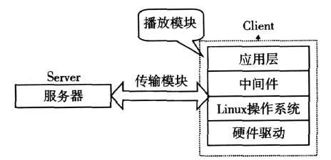 IPTV机顶盒播放器的系统结构介绍
