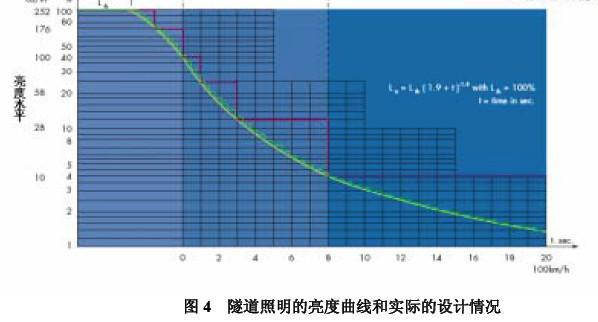 用于隧道照明的电磁感应无极灯的特点与应用前景介绍