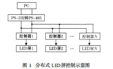 STC89LE516实现RS485总线LED显示屏控制系统
