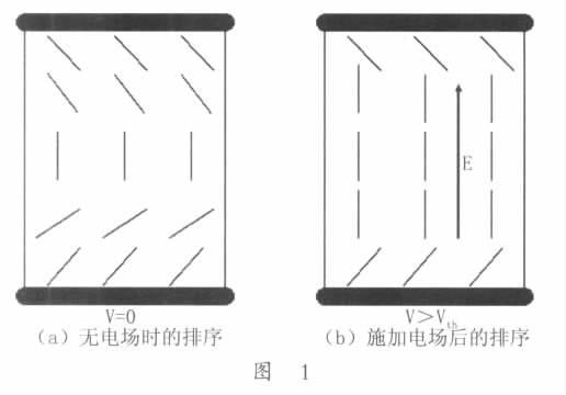 光学补偿弯曲排列long88.vip龙8国际的优点与应用方向