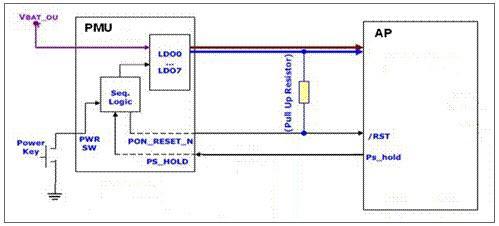 可用于智能手机和平板电脑设计中的硬件智能复位方案