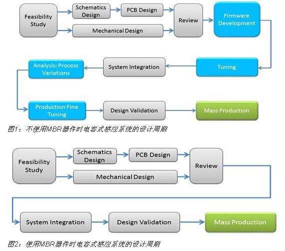使用MBR器件設計電容式觸摸傳感器的五大步驟