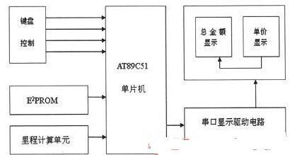 基于霍尔传感器和AT24C02的出租车智能计价器设计