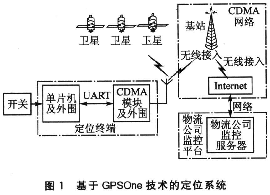采用GPSOne技术实现贵重物品跟踪定位系统的设计