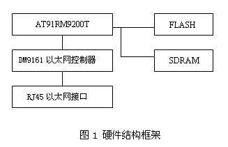 ARM9 AT91RM9200T实现的嵌入式网络...