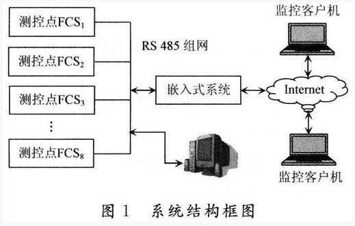 用嵌入式系统作为中间件的现场总线远程监控系统