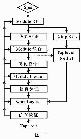 何为嵌入式SoC IC,嵌入式SoCIC的设计方案解读