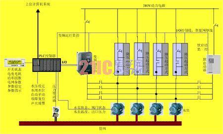 自动恒压供水系统的设计与控制方式的介绍