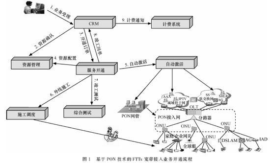 关于PON技术光接入网的运行、管理和维护介绍