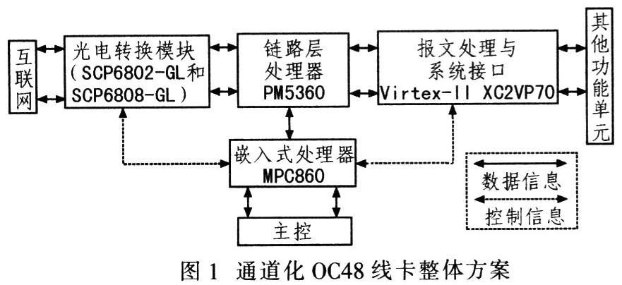 针对通道化0C48 POS线卡提出的基于PM53...