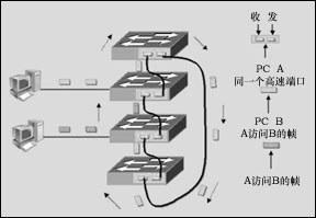 交换机的级连扩展与堆叠技术介绍