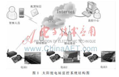太阳能电站监控系统的组成及无线通信在其的应用