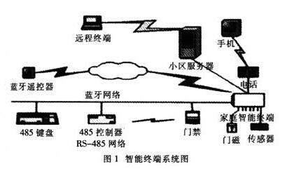 采用ARM芯片和μCOS-Ⅱ操作系統實現家庭智能系統終端設計