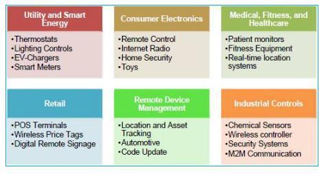 在进行嵌入式或物联网设计时如何选择合适的WiFi模块
