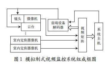 通過采用POE技術實現網絡視頻監控系統的設計