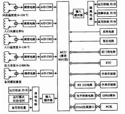 通过GPRS模块实现远程监控系统的总体设计