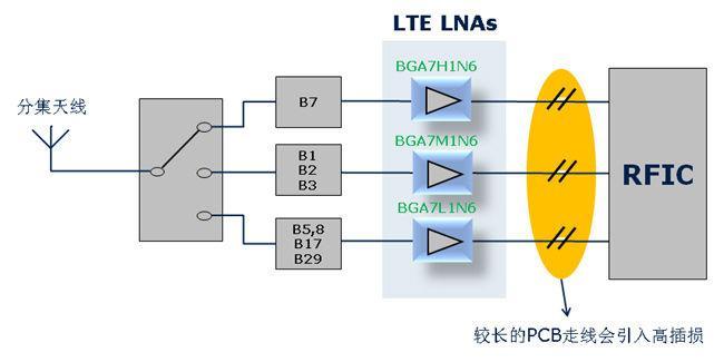 LTE LNA是怎样改善分集天线支路的接收性能
