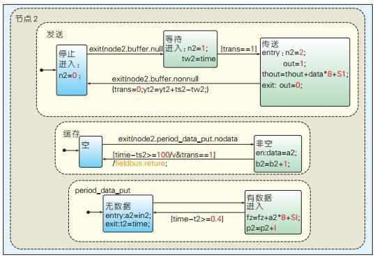 CAN总线系统仿真的的性能指标与分析