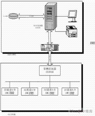 航天器动力学环境试验综合测试系统的原理、结构及技术问题的解决