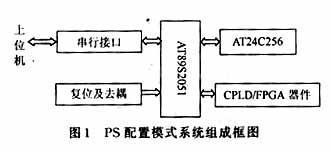 如何采用单片机实现CPLD/FPGA器件的被动串...