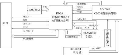 如何通过FPGA和EPP技术对图像传感器进行数据...
