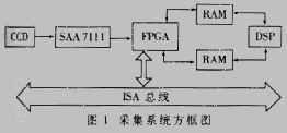 由FPGA芯片实现的高速图像采集系统的设计