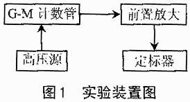 利用FPGA与EDA技术实现核物理实验常用仪器定...