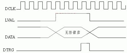 怎樣通過CPLD技術設計CCD相機圖像信號模擬器