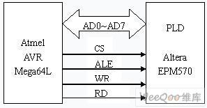 如何实现PLD与AVR通信接口设计
