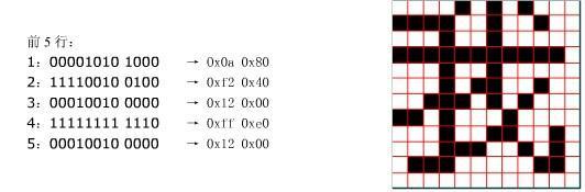 点阵字库的原理及与矢量字库的差别