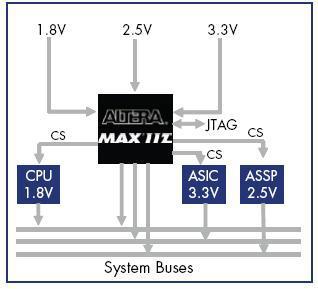 利用CPLD来降低系统总成本及一些其他应用介绍