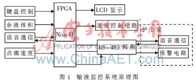 采用以FPGA为控制器核心实现多功能输液节制系统...