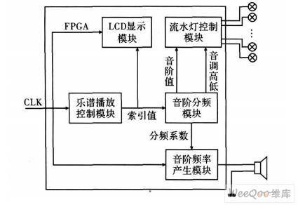 在FPGA多媒体开发平台DE2上实现音乐流水灯控...