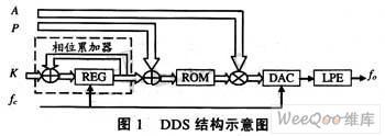 VHDL语言与DDS技术结合产生的的BPSK信号