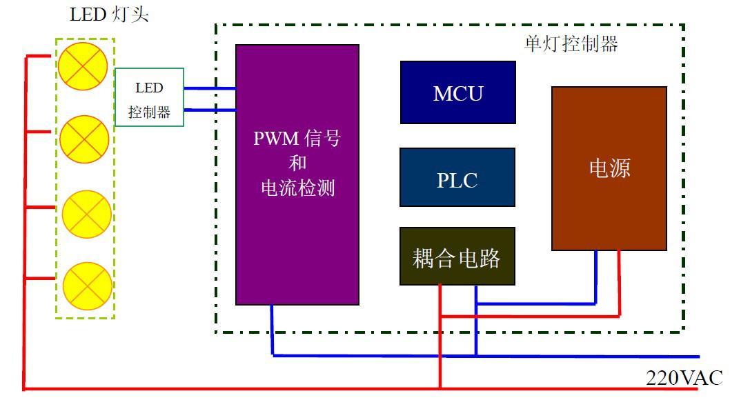 LED路灯:LT2206-P型单灯控制器的原理与参数指标