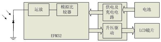 采用EFM32微控制器设计主动快门式3D眼镜