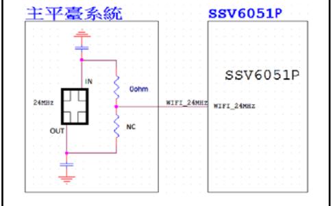 RK3228平台 RTL8723BS模块应用参考原理电路图资料免费下载