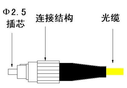 光纖連接器的功能、結構與特性介紹