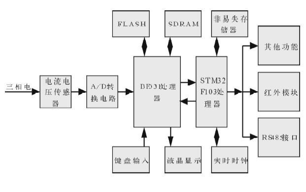 采用利用BF531 DSP芯片设计多功能电力仪表