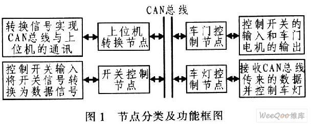 通过CAN总线设计车身电器控制系统