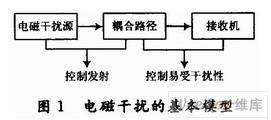 分析高速DSP系统中产生干扰的原因及如何解决