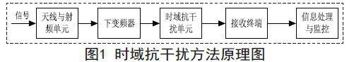 导航系统的电磁干扰途径和抗干扰的方法介绍