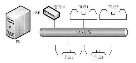 基于LPC11C24微控制器組成的CAN網絡,實現對節點MCU的軟件更新