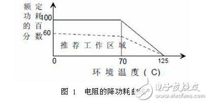 保险丝电阻的作用和选型技巧