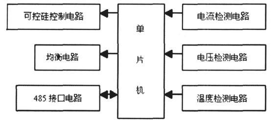 基于VB可视化技术和单片机实现可视化智能充电机的设计