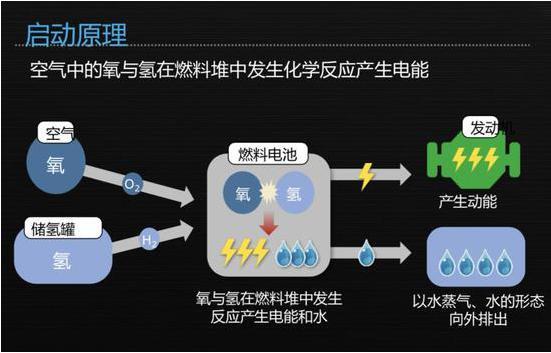 氢燃料电池汽车的核心、优劣及遇到的问题介绍