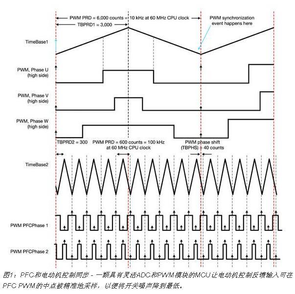 通过整合电动机控制和PFC达到减少能源的浪费的目的