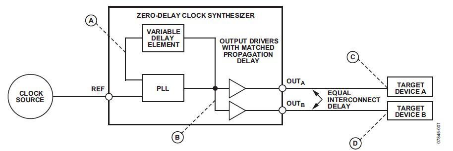 零延迟时钟频率合成器技术应用分解