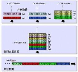 串行数据HD-SDI信号的特征及监测方法分析